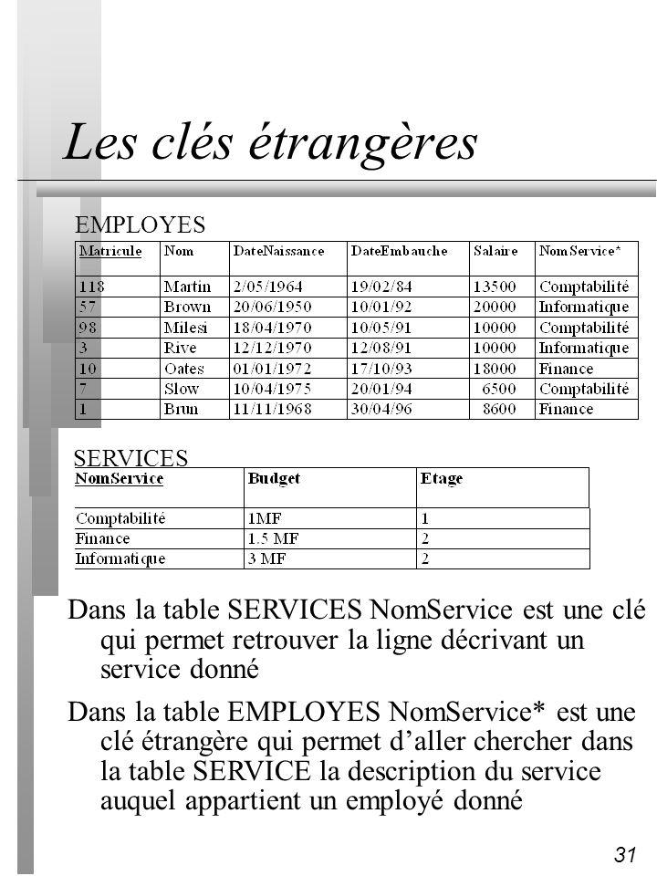 31 Les clés étrangères EMPLOYES SERVICES Dans la table SERVICES NomService est une clé qui permet retrouver la ligne décrivant un service donné Dans l