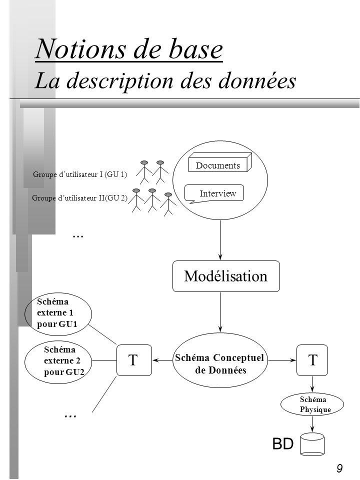 9 Notions de base La description des données Groupe dutilisateur I (GU 1) Groupe dutilisateur II(GU 2)... Interview Documents Modélisation Schéma Conc