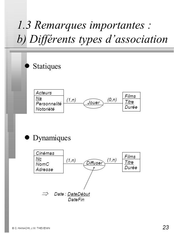 23 © C. HANACHI, J.M. THEVENIN 1.3 Remarques importantes : b) Différents types dassociation Statiques Dynamiques Films Titre Durée Acteurs Na Personna