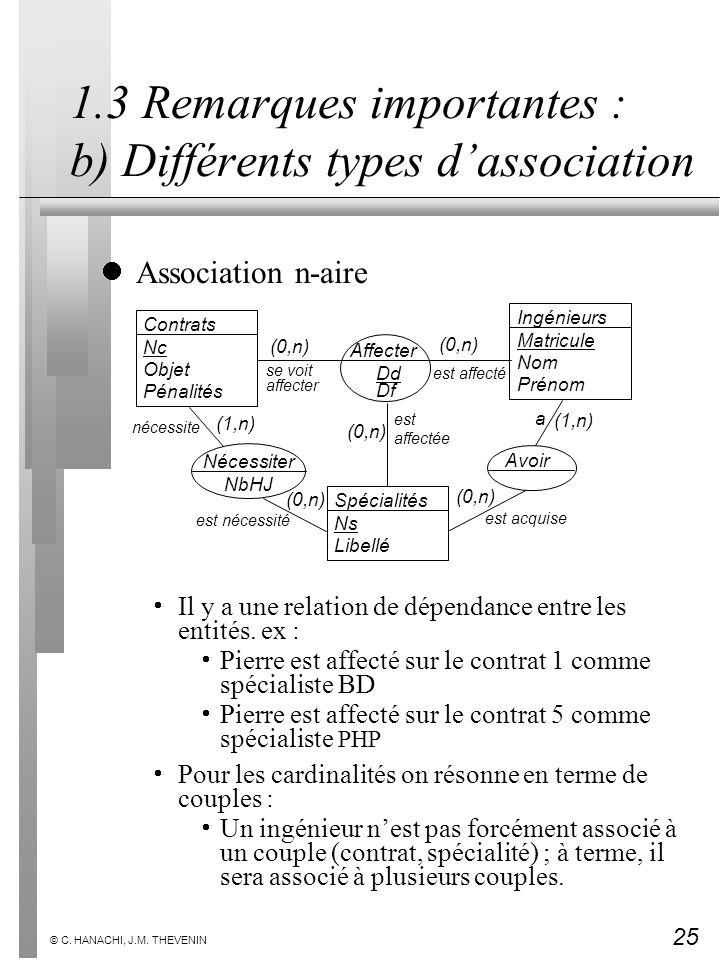 25 © C. HANACHI, J.M. THEVENIN 1.3 Remarques importantes : b) Différents types dassociation Association n-aire Il y a une relation de dépendance entre