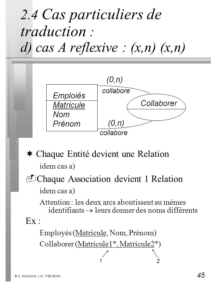 45 © C. HANACHI, J.M. THEVENIN 2.4 Cas particuliers de traduction : d) cas A reflexive : (x,n) (x,n) ¬Chaque Entité devient une Relation idem cas a) 