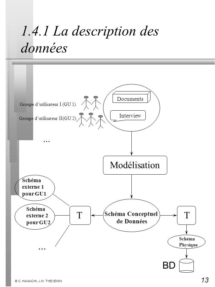 13 © C. HANACHI, J.M. THEVENIN 1.4.1 La description des données Groupe dutilisateur I (GU 1) Groupe dutilisateur II(GU 2)... Interview Documents Modél