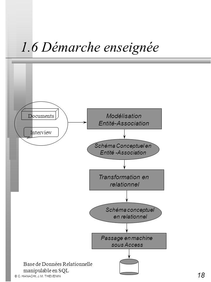18 © C. HANACHI, J.M. THEVENIN 1.6 Démarche enseignée Interview Documents Modélisation Entité-Association Schéma Conceptuel en Entité -Association Tra