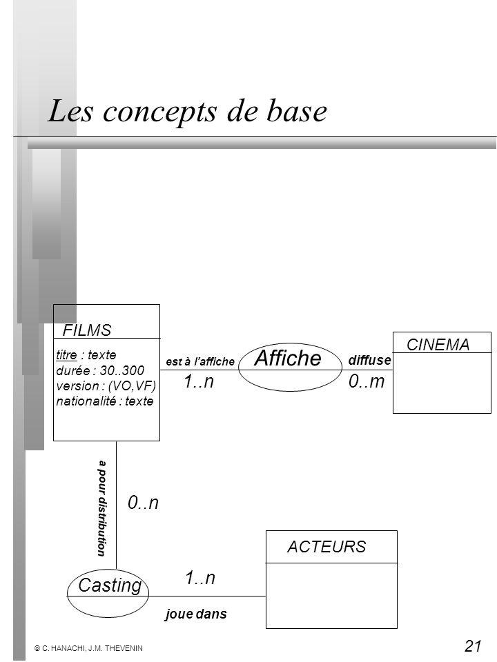 21 © C. HANACHI, J.M. THEVENIN Les concepts de base FILMS titre : texte durée : 30..300 version : (VO,VF) nationalité : texte CINEMA Affiche ACTEURS C
