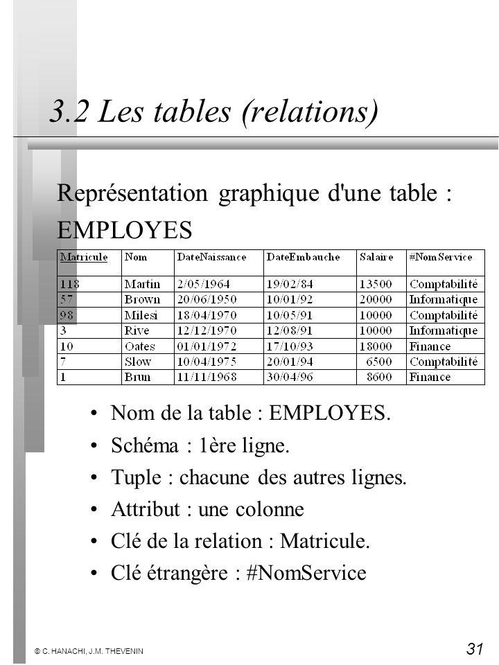31 © C. HANACHI, J.M. THEVENIN 3.2 Les tables (relations) Représentation graphique d'une table : EMPLOYES Nom de la table : EMPLOYES. Schéma : 1ère li