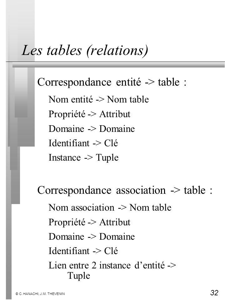 32 © C. HANACHI, J.M. THEVENIN Les tables (relations) Correspondance entité -> table : Nom entité -> Nom table Propriété -> Attribut Domaine -> Domain