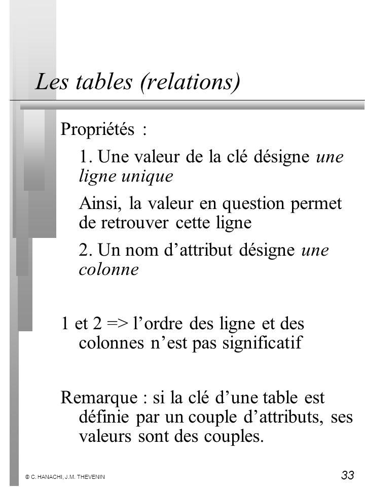 33 © C. HANACHI, J.M. THEVENIN Les tables (relations) Propriétés : 1. Une valeur de la clé désigne une ligne unique Ainsi, la valeur en question perme