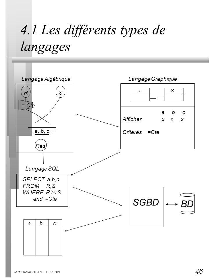 46 © C. HANACHI, J.M. THEVENIN 4.1 Les différents types de langages Langage Graphique RS a b c Afficher x x x Critères =Cte SELECT a,b,c FROM R,S WHER