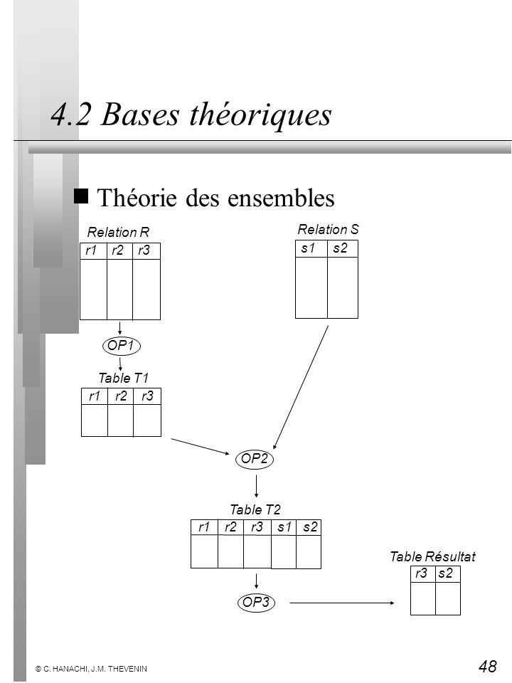 48 © C. HANACHI, J.M. THEVENIN 4.2 Bases théoriques Théorie des ensembles OP1 OP3 OP2 Relation R r1 r2 r3 Table T1 r1 r2 r3 Table T2 r1 r2 r3 s1 s2 Re