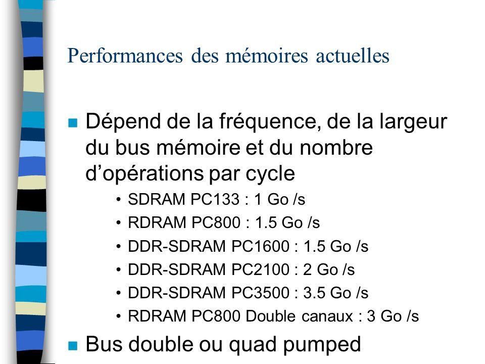 Performances des mémoires actuelles n Dépend de la fréquence, de la largeur du bus mémoire et du nombre dopérations par cycle SDRAM PC133 : 1 Go /s RDRAM PC800 : 1.5 Go /s DDR-SDRAM PC1600 : 1.5 Go /s DDR-SDRAM PC2100 : 2 Go /s DDR-SDRAM PC3500 : 3.5 Go /s RDRAM PC800 Double canaux : 3 Go /s n Bus double ou quad pumped