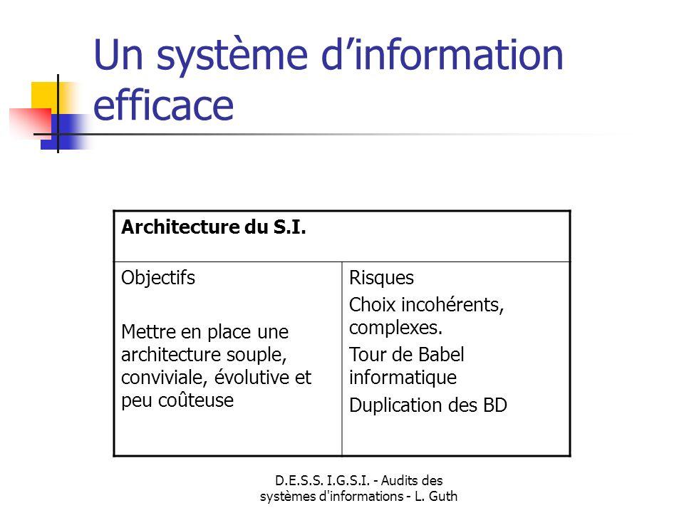 D.E.S.S. I.G.S.I. - Audits des systèmes d'informations - L. Guth Un système dinformation efficace Architecture du S.I. Objectifs Mettre en place une a