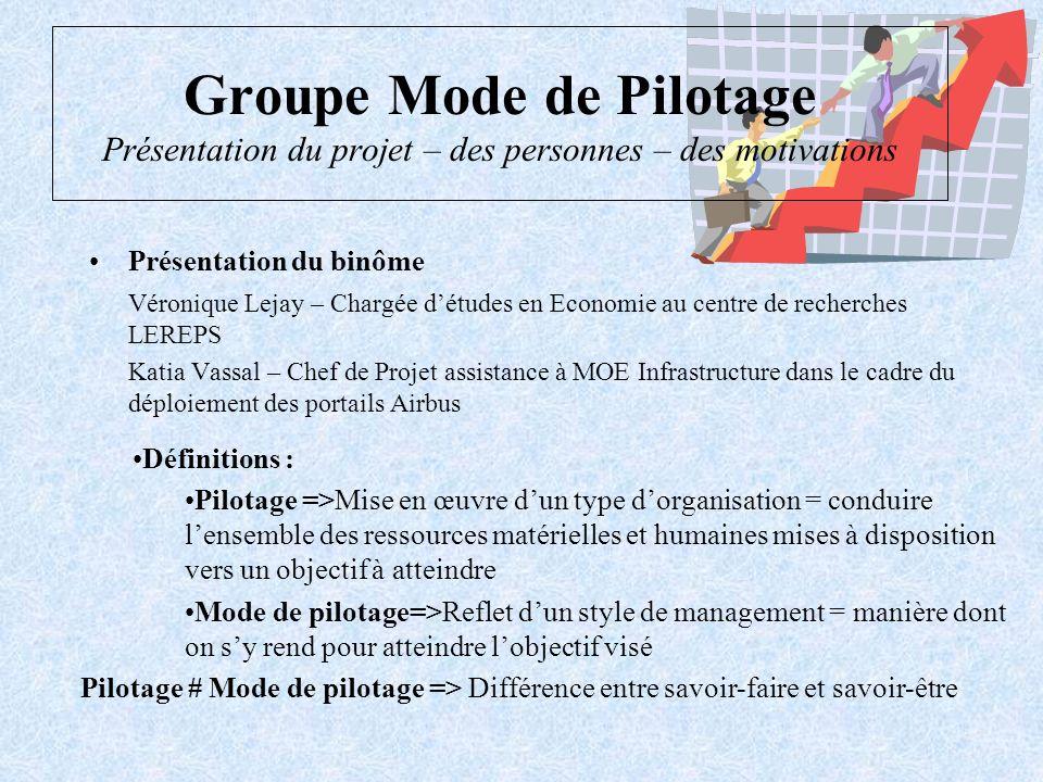 Groupe mode de pilotage Les hypothèses – La méthode - une des causes les plus répandues déchec dun projet est le délai accordé à celui-ci.