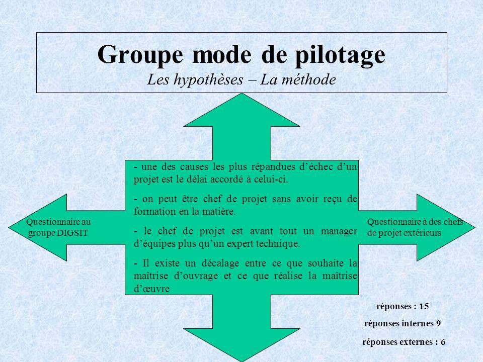 Groupe mode de pilotage Les hypothèses – La méthode - une des causes les plus répandues déchec dun projet est le délai accordé à celui-ci. - on peut ê