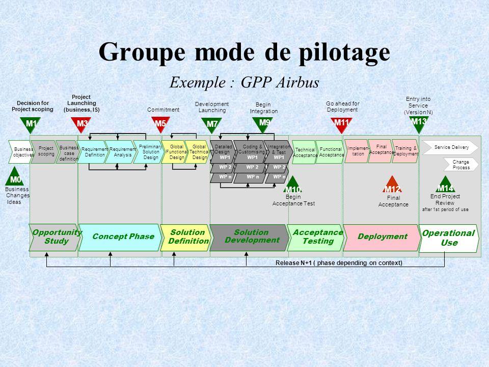 Groupe mode de pilotage Exemple : GPP Airbus