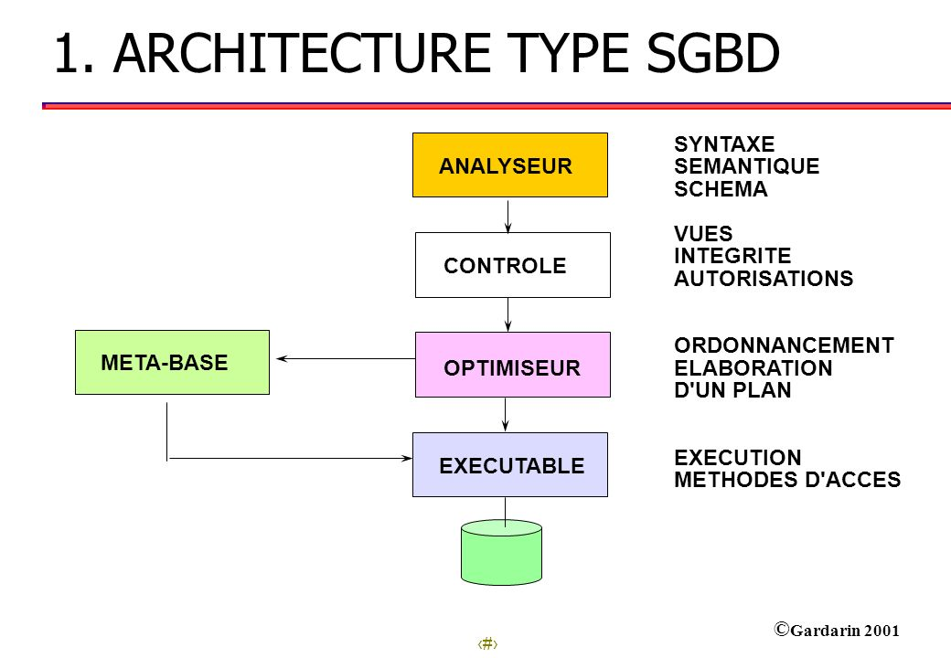 2 © Gardarin 2001 1. ARCHITECTURE TYPE SGBD ANALYSEUR META-BASE CONTROLE OPTIMISEUR EXECUTABLE SYNTAXE SEMANTIQUE SCHEMA VUES INTEGRITE AUTORISATIONS