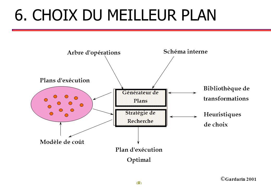 27 © Gardarin 2001 6. CHOIX DU MEILLEUR PLAN Générateur de Plans Arbre d'opérations Heuristiques de choix Plan d'exécution Optimal Schéma interne Plan