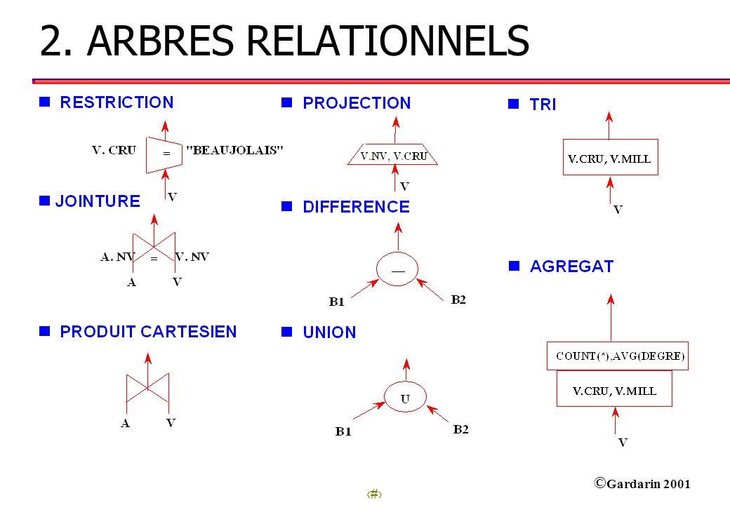 25 © Gardarin 2001 Sélectivité des Jointures TAILE( R1 |><| R2) = p * TAILLE(R1) * TAILLE(R2) p dépend du type de jointure et de la corrélation des colonnes : p = 0 si aucun tuple ne joint p = 1 / MAX(NDIST(A),NDIST(B)) si distribution uniforme équiprobable des attributs A et B sur un même domaine p = 1 si produit cartésien L algorithme change radicalement les coûts linéaire si index, produit des tailles si boucles imbriquées.