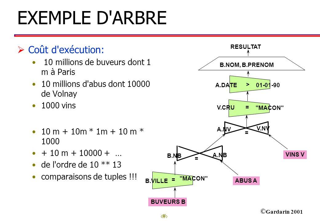 16 © Gardarin 2001 Exemple d Arbre Optimisé B.NOM, B.PRENOM A.DATE V.CRU 01-01-83 VOLNAY > = A.NV V.NV = V Résultat = B.NBA.NB B.VILLE PARIS B = A B.NB, B.NOM, B.PRENOMA.NB, A.NV V.NV B.NOM, B.PRENOM,A.NV Coût d exécution: 10 m + 1m * 100000 + 1 m * 1000 + … de l ordre de 10 ** 11 comparaisons de tuples !