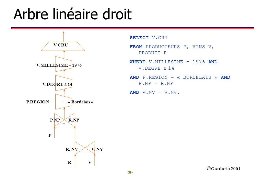 6 © Gardarin 2001 = R. NV V. NV R V = P.NP R.NP P = V.MILLESIME = 1976 P.REGION« Bordelais » V.DEGRE 14 V.CRU Arbre linéaire droit SELECT V.CRU FROM P