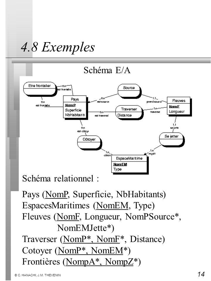 14 © C. HANACHI, J.M. THEVENIN 4.8 Exemples Schéma relationnel : Pays (NomP, Superficie, NbHabitants) EspacesMaritimes (NomEM, Type) Fleuves (NomF, Lo