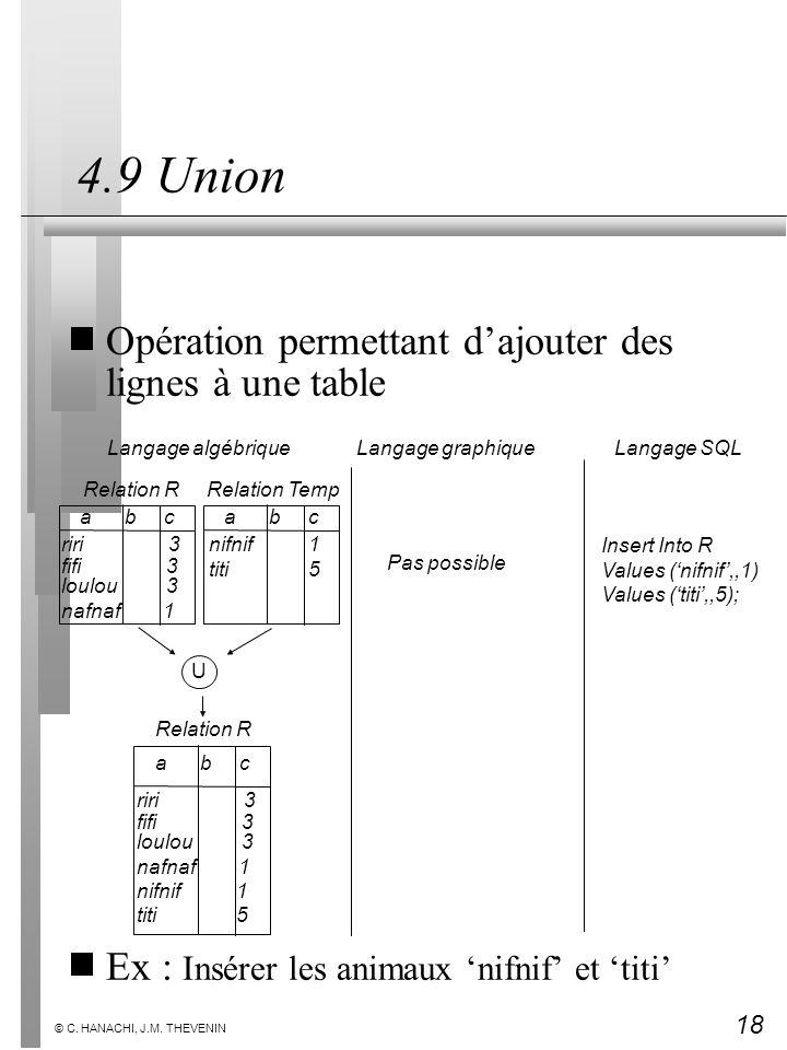 18 © C. HANACHI, J.M. THEVENIN 4.9 Union Opération permettant dajouter des lignes à une table Ex : Insérer les animaux nifnif et titi Insert Into R Va