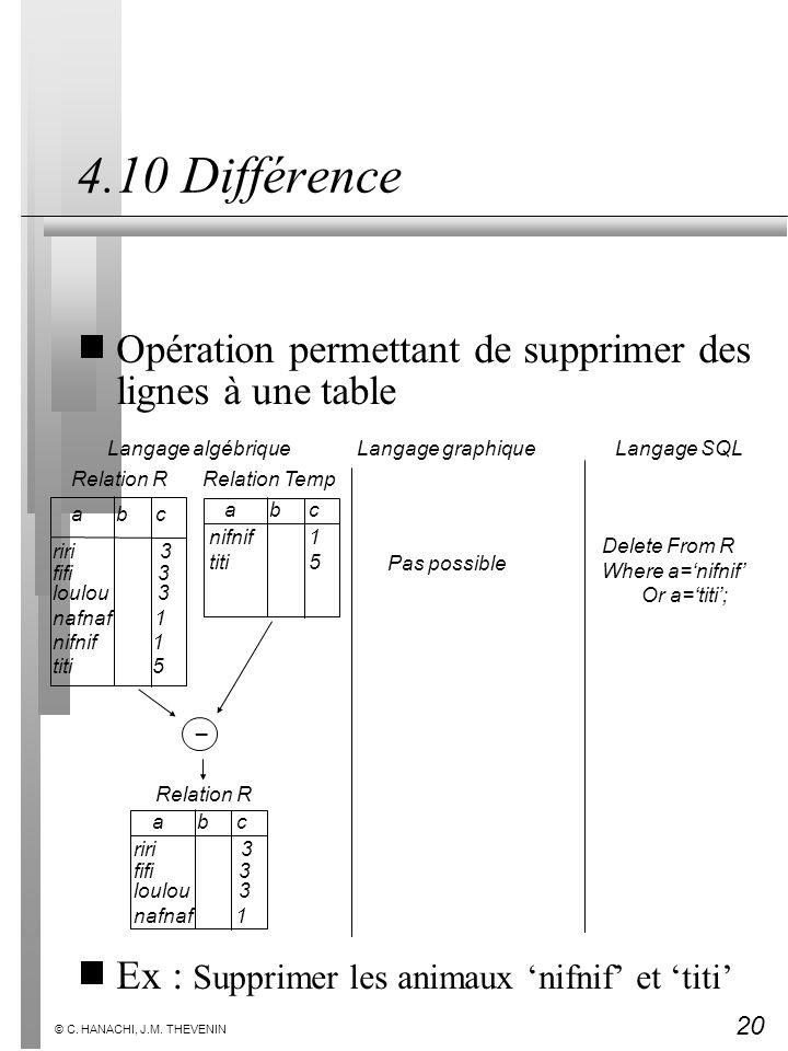 20 © C. HANACHI, J.M. THEVENIN 4.10 Différence Opération permettant de supprimer des lignes à une table Ex : Supprimer les animaux nifnif et titi Dele