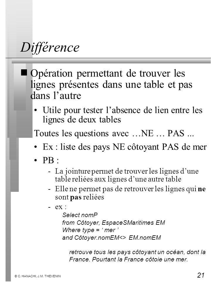 21 © C. HANACHI, J.M. THEVENIN Différence Opération permettant de trouver les lignes présentes dans une table et pas dans lautre Utile pour tester lab