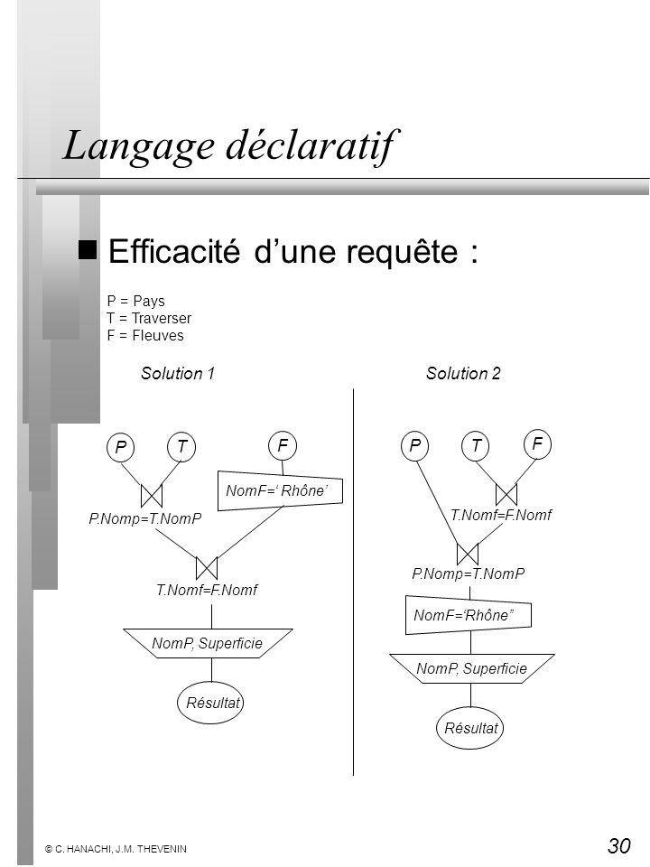 30 © C. HANACHI, J.M. THEVENIN Langage déclaratif Efficacité dune requête : Solution 1Solution 2 Résultat PT NomP, Superficie F NomF= Rhône P.Nomp=T.N