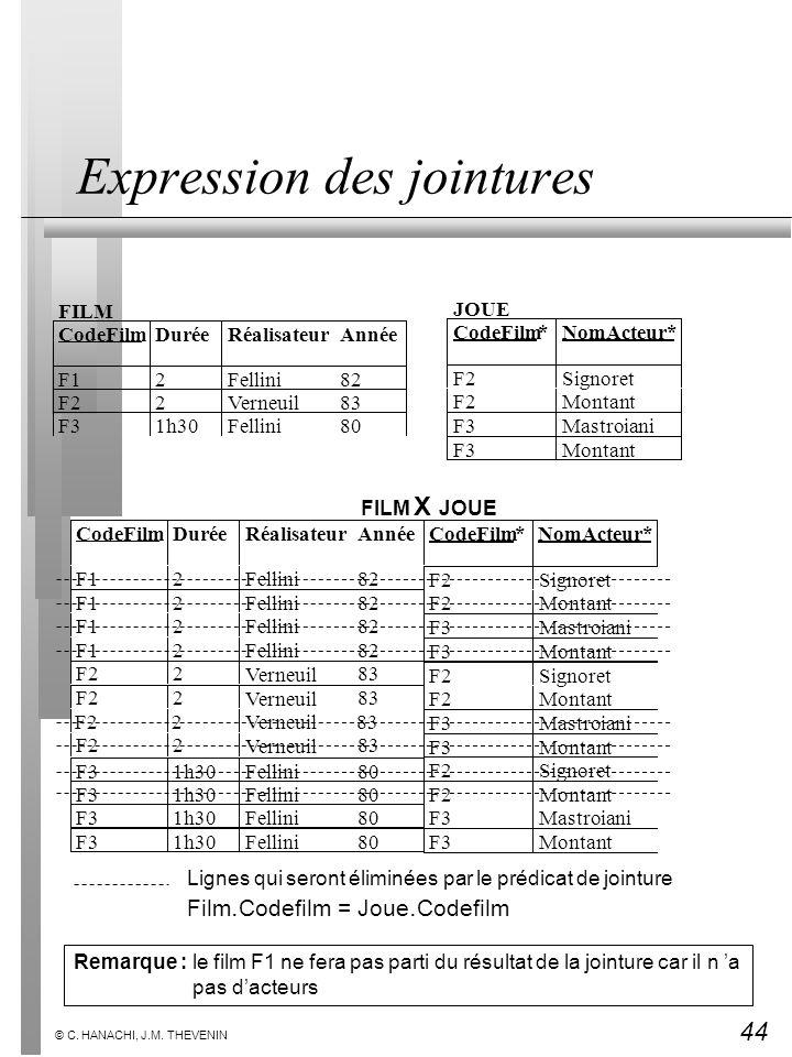 44 © C. HANACHI, J.M. THEVENIN Expression des jointures FILM CodeFilmDuréeRéalisateurAnnée F12Fellini82 F2283 VerneuilF31h30Fellini80 JOUE CodeFilm*No