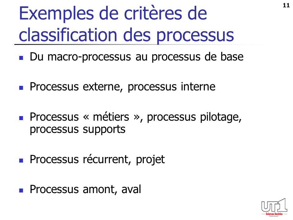 11 Exemples de critères de classification des processus Du macro-processus au processus de base Processus externe, processus interne Processus « métie
