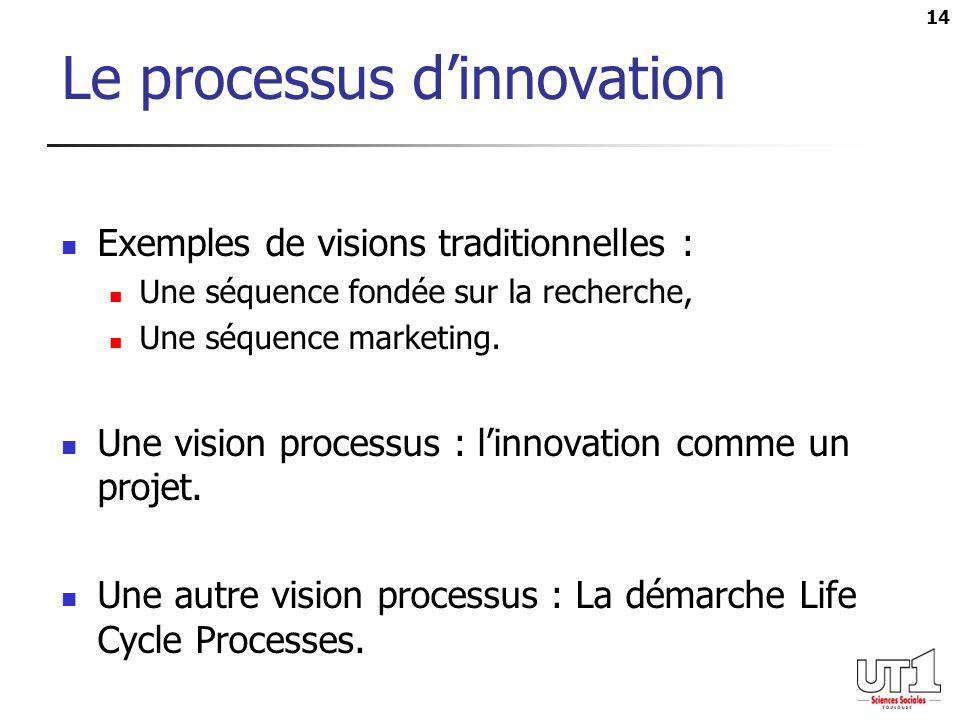 14 Le processus dinnovation Exemples de visions traditionnelles : Une séquence fondée sur la recherche, Une séquence marketing. Une vision processus :