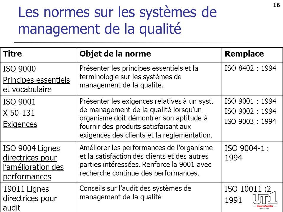 16 Les normes sur les systèmes de management de la qualité TitreObjet de la normeRemplace ISO 9000 Principes essentiels et vocabulaire Présenter les p