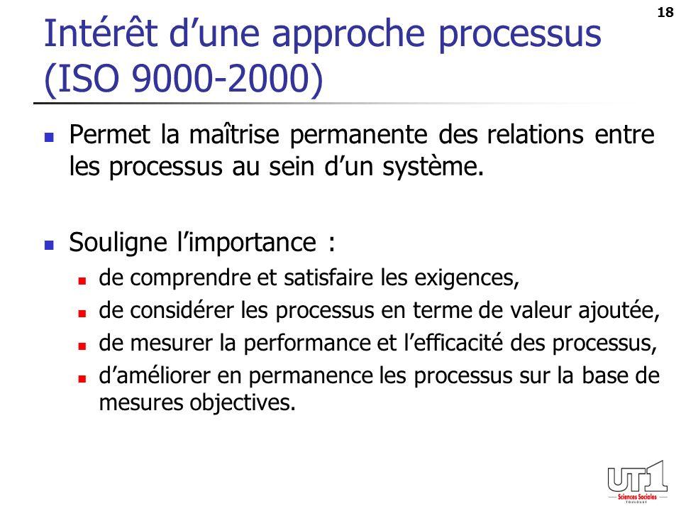18 Intérêt dune approche processus (ISO 9000-2000) Permet la maîtrise permanente des relations entre les processus au sein dun système. Souligne limpo