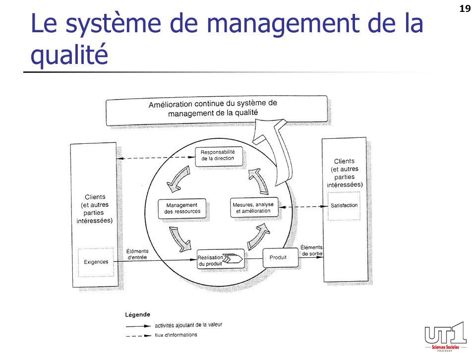 19 Le système de management de la qualité