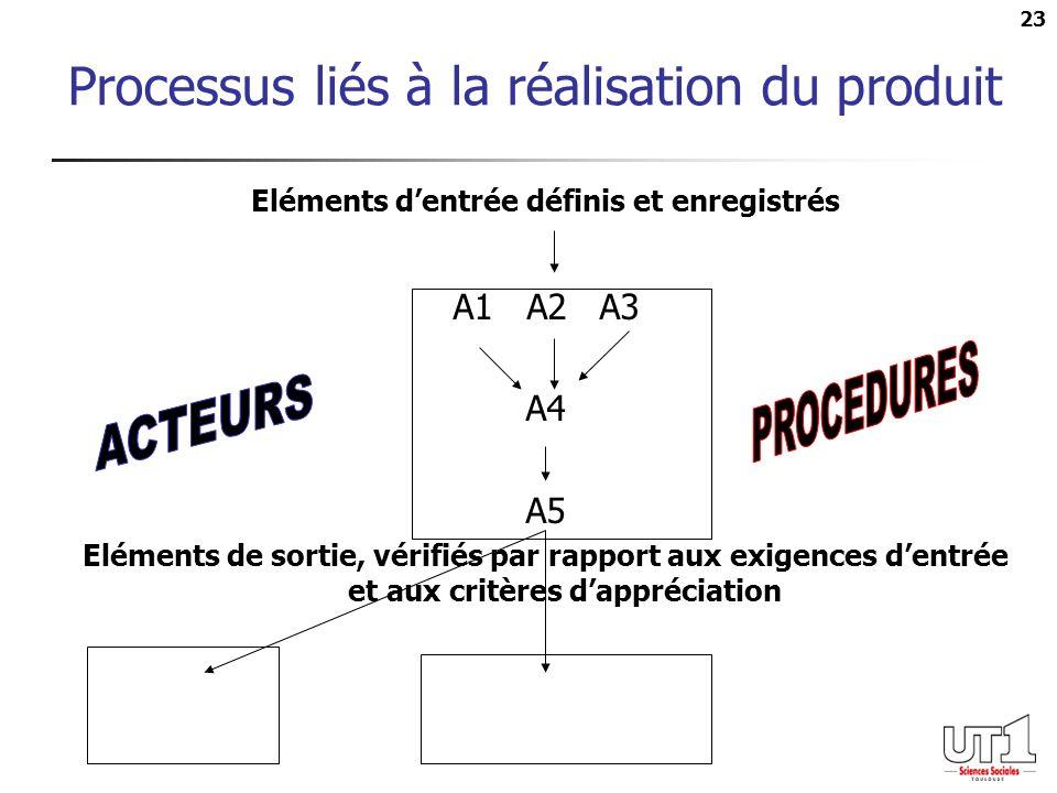 23 Processus liés à la réalisation du produit Eléments dentrée définis et enregistrés A1 A2 A3 A4 A5 Eléments de sortie, vérifiés par rapport aux exig