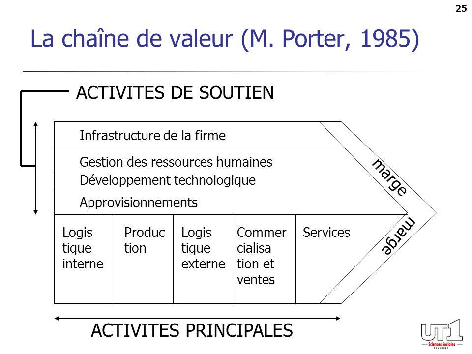 25 La chaîne de valeur (M. Porter, 1985) ACTIVITES PRINCIPALES ACTIVITES DE SOUTIEN Infrastructure de la firme Gestion des ressources humaines Dévelop