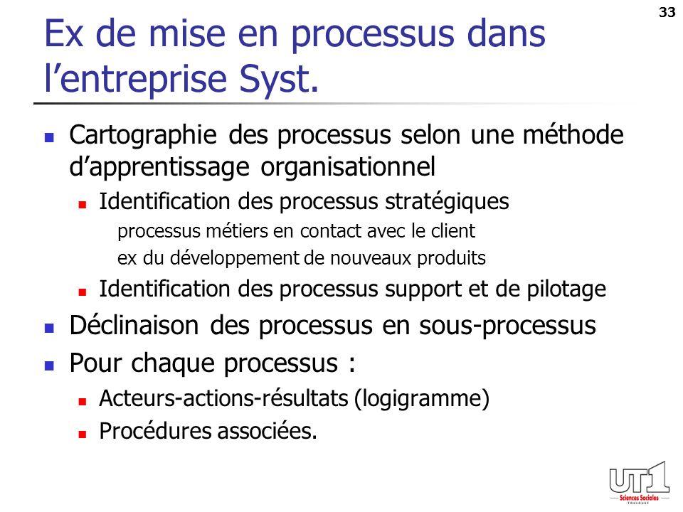 33 Ex de mise en processus dans lentreprise Syst. Cartographie des processus selon une méthode dapprentissage organisationnel Identification des proce