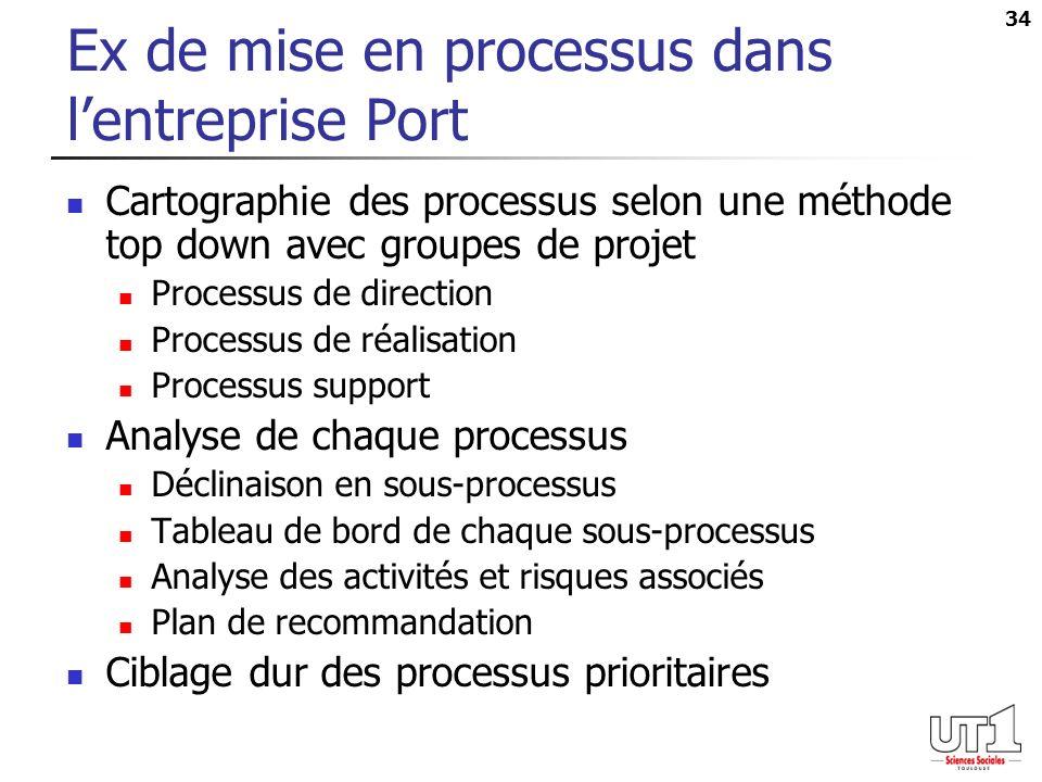 34 Ex de mise en processus dans lentreprise Port Cartographie des processus selon une méthode top down avec groupes de projet Processus de direction P