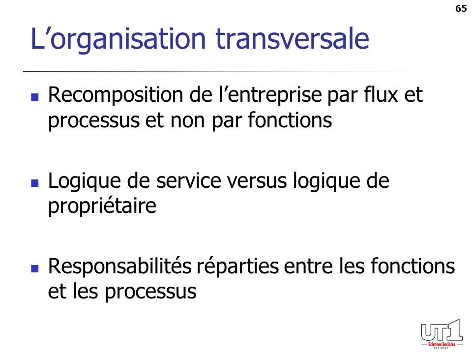 65 Lorganisation transversale Recomposition de lentreprise par flux et processus et non par fonctions Logique de service versus logique de propriétair