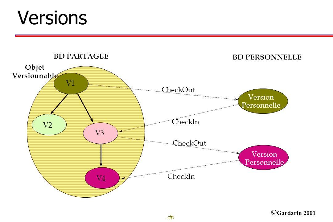 28 © Gardarin 2001 Versions BD PARTAGEE BD PERSONNELLE CheckOut Version Personnelle CheckIn V3 V1 V2 V4 Version Personnelle CheckOut CheckIn Objet Ver