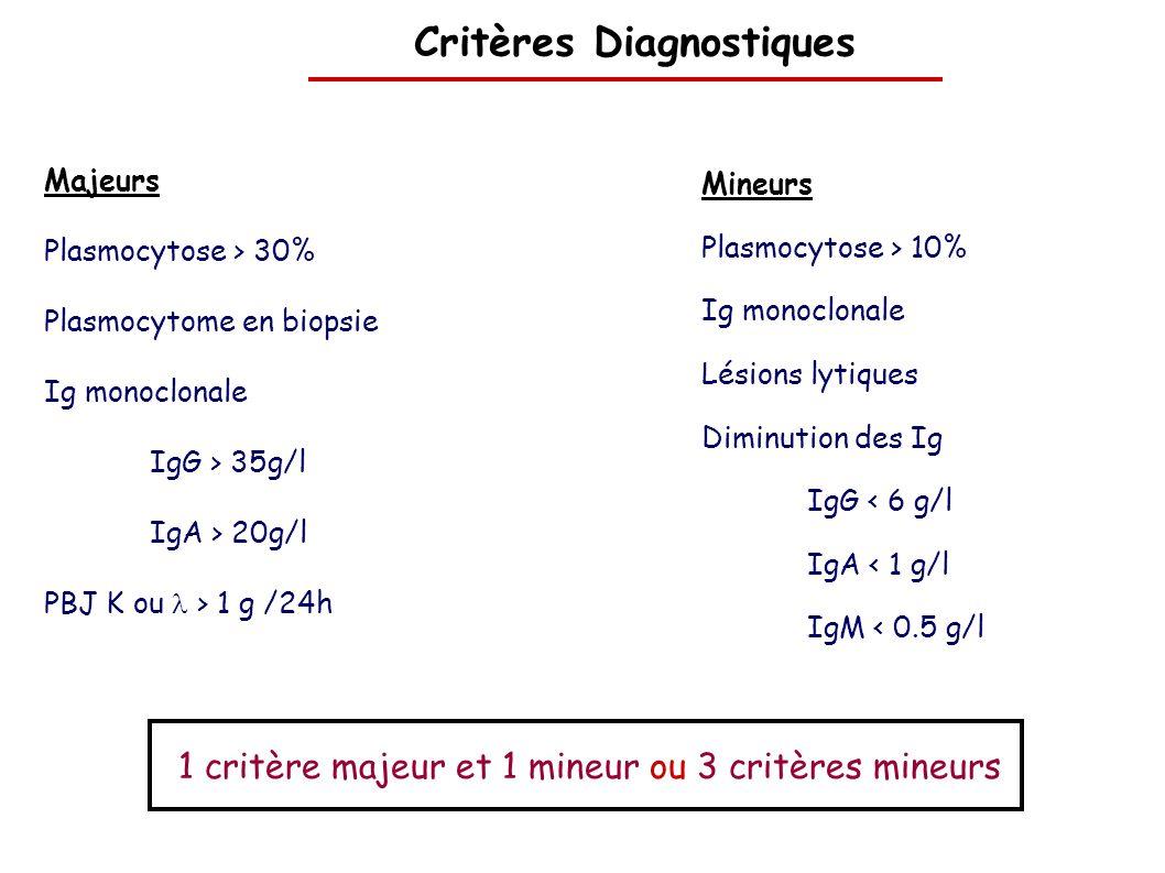 Critères Diagnostiques Majeurs Plasmocytose > 30% Plasmocytome en biopsie Ig monoclonale IgG > 35g/l IgA > 20g/l PBJ K ou > 1 g /24h Mineurs Plasmocyt