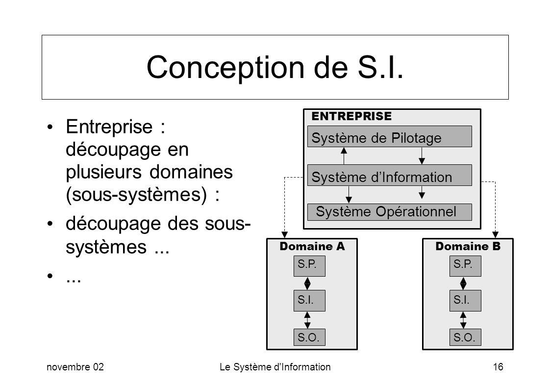 novembre 02Le Système d'Information16 Conception de S.I. Entreprise : découpage en plusieurs domaines (sous-systèmes) : découpage des sous- systèmes..