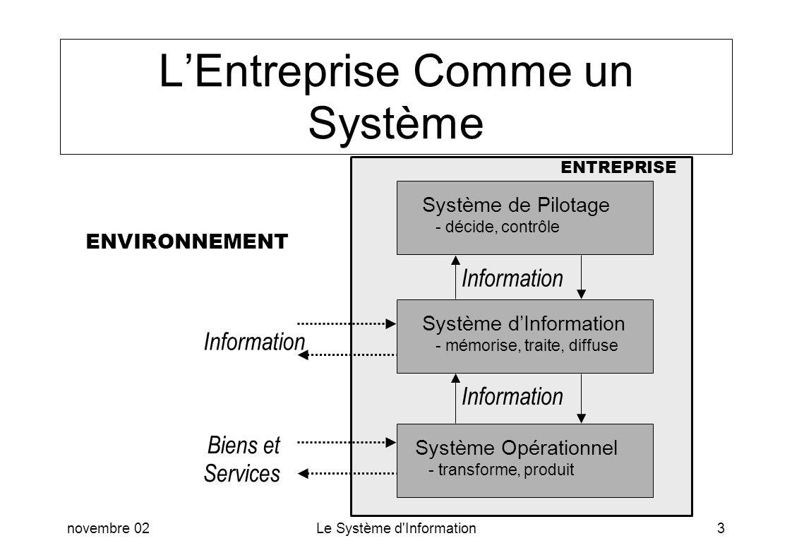 novembre 02Le Système d'Information3 LEntreprise Comme un Système Système de Pilotage - décide, contrôle Système dInformation - mémorise, traite, diff