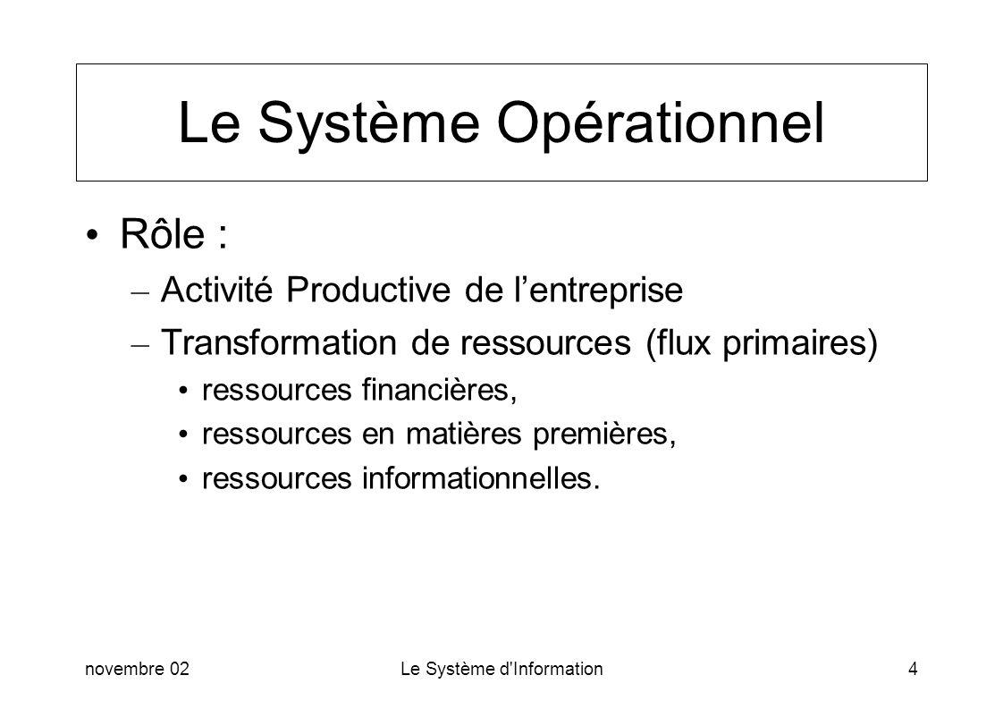 novembre 02Le Système d'Information4 Le Système Opérationnel Rôle : – Activité Productive de lentreprise – Transformation de ressources (flux primaire