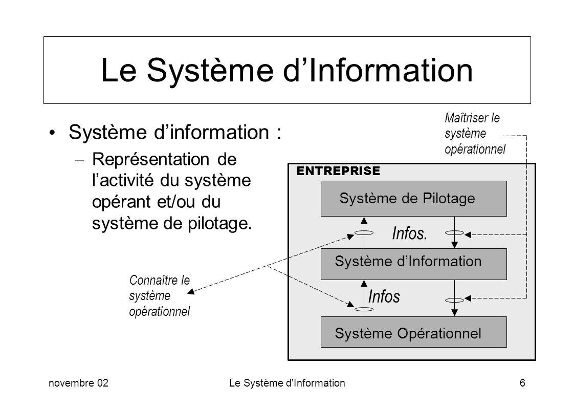 novembre 02Le Système d'Information6 Le Système dInformation Système dinformation : – Représentation de lactivité du système opérant et/ou du système