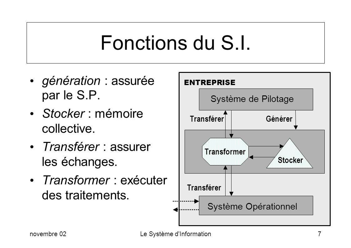 novembre 02Le Système d Information18 Conception de S.I.