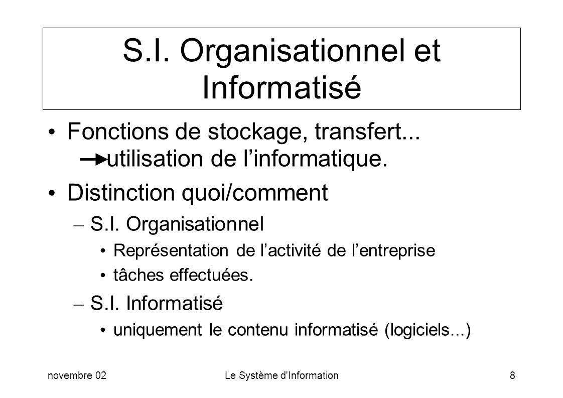 novembre 02Le Système d'Information8 S.I. Organisationnel et Informatisé Fonctions de stockage, transfert... utilisation de linformatique. Distinction