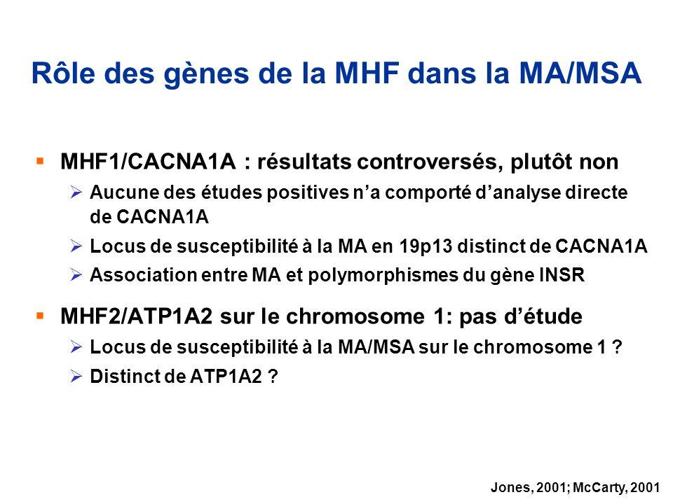 Rôle des gènes de la MHF dans la MA/MSA MHF1/CACNA1A : résultats controversés, plutôt non Aucune des études positives na comporté danalyse directe de