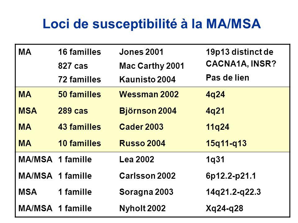 Loci de susceptibilité à la MA/MSA MA 16 familles 827 cas 72 familles Jones 2001 Mac Carthy 2001 Kaunisto 2004 19p13 distinct de CACNA1A, INSR? Pas de