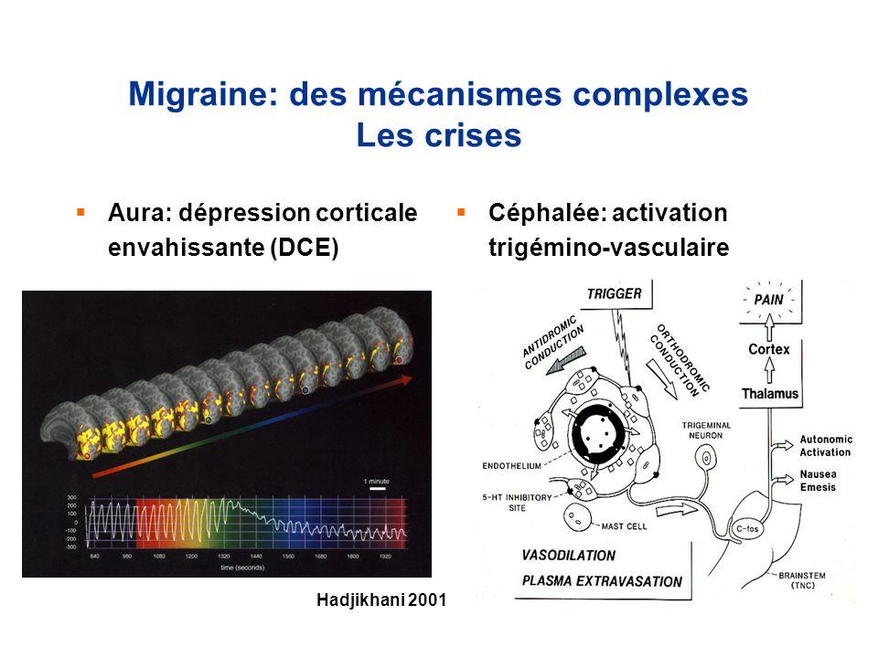 Migraine: des mécanismes complexes Les crises Aura: dépression corticale envahissante (DCE) Céphalée: activation trigémino-vasculaire Hadjikhani 2001